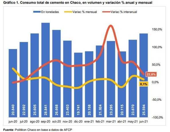 El Chaco registró el cuarto mayor incremento en consumo de cemento del país