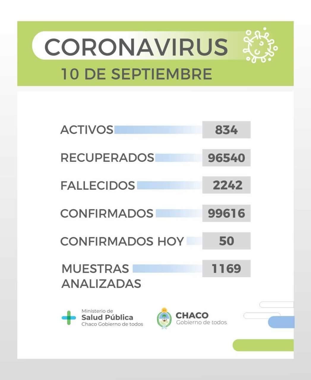 Salud Pública informa un nuevo parte epidemiológico