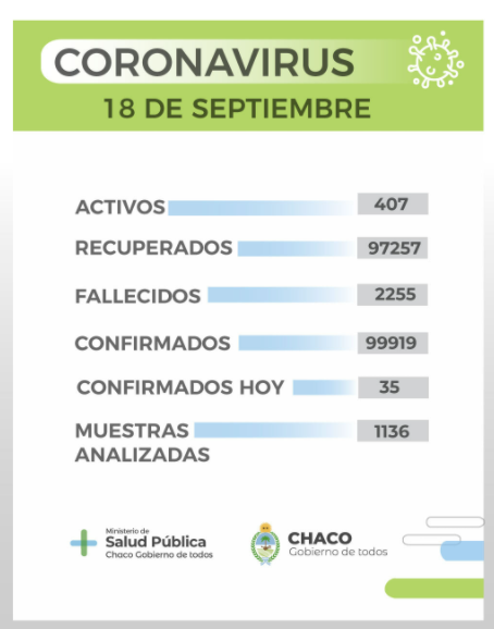 Coronavirus: 35 nuevos infectados y 407 casos permanecen activos en Chaco